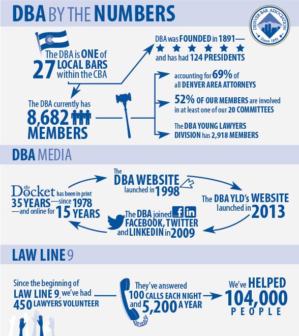 DBA infographic
