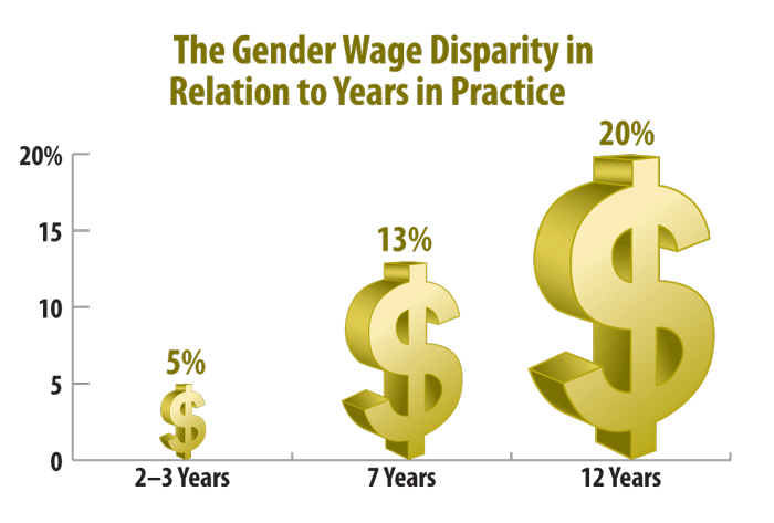 Graph_Gender-wages